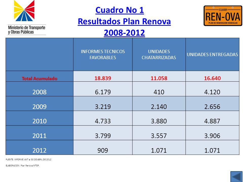 Cuadro No 1 Resultados Plan Renova 2008-2012 INFORMES TECNICOS FAVORABLES UNIDADES CHATARRIZADAS UNIDADES ENTREGADAS Total AcumuladoTotal Acumulado 18
