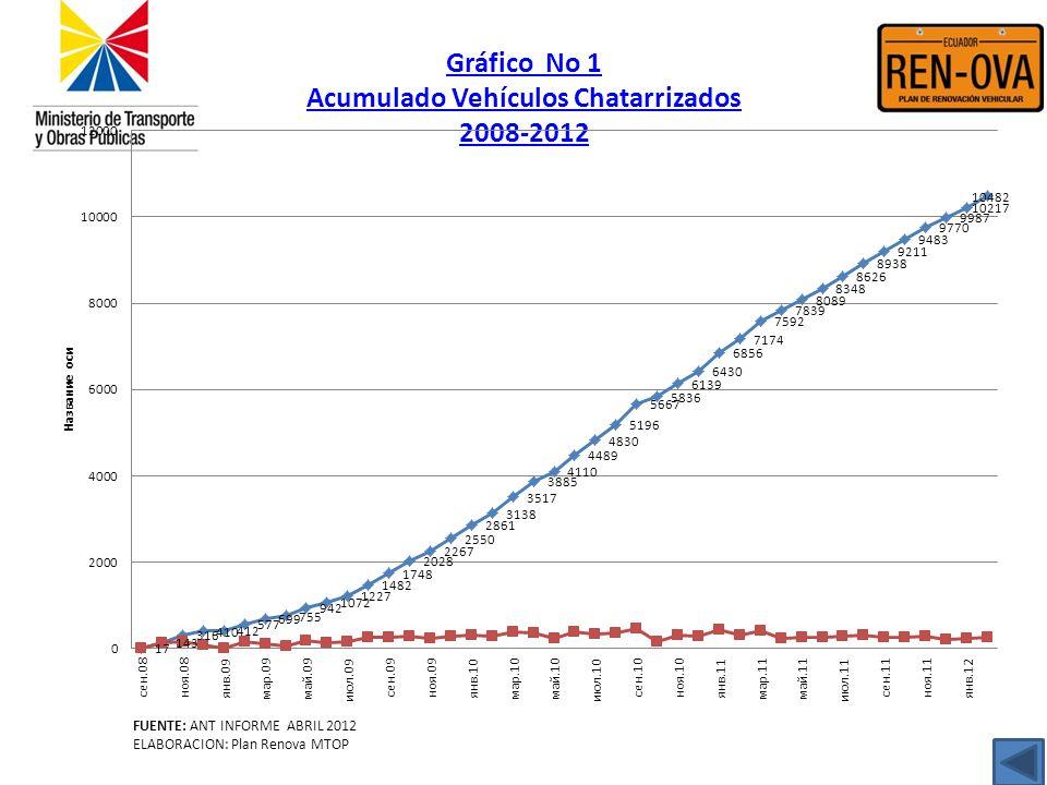 Gráfico No 1 Acumulado Vehículos Chatarrizados 2008-2012 FUENTE: ANT INFORME ABRIL 2012 ELABORACION: Plan Renova MTOP