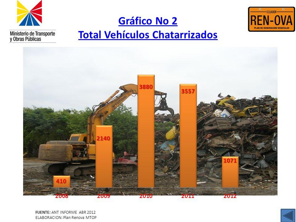 Gráfico No 2 Total Vehículos Chatarrizados FUENTE: ANT INFORME ABR 2012 ELABORACION: Plan Renova MTOP