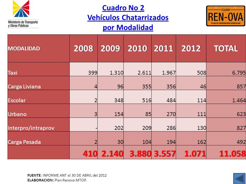 Cuadro No 2 Vehículos Chatarrizados por Modalidad FUENTE: INFORME ANT al 30 DE ABRIL del 2012 ELABORACION: Plan Renova MTOP.MODALIDAD20082009201020112
