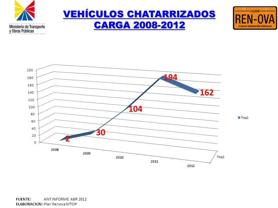 VEHÍCULOS CHATARRIZADOS CARGA 2008-2012 VEHÍCULOS CHATARRIZADOS CARGA 2008-2012 FUENTE: ANT INFORME ABR 2012 ELABORACION: Plan Renova MTOP