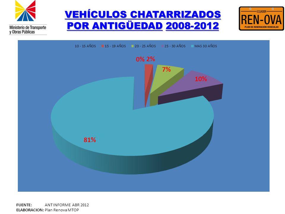 VEHÍCULOS CHATARRIZADOS POR ANTIGÜEDADVEHÍCULOS CHATARRIZADOS POR ANTIGÜEDAD 2008-2012 2008-2012 VEHÍCULOS CHATARRIZADOS POR ANTIGÜEDAD2008-2012 FUENT