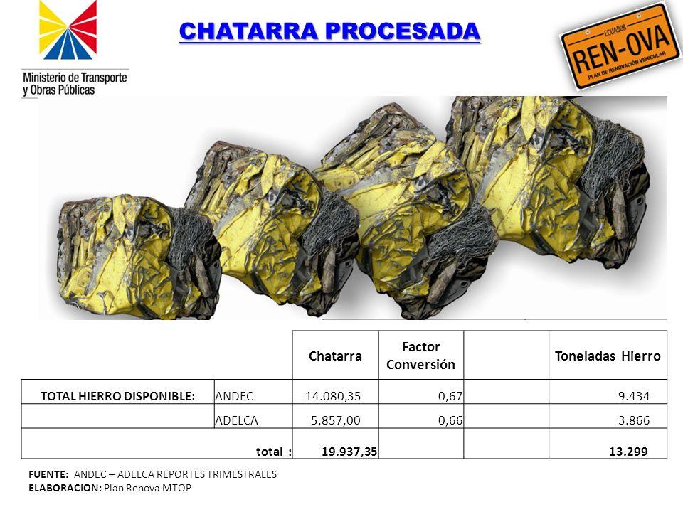 FUENTE: ANDEC – ADELCA REPORTES TRIMESTRALES ELABORACION: Plan Renova MTOP CHATARRA PROCESADA CHATARRA PROCESADA Chatarra Factor Conversión Toneladas