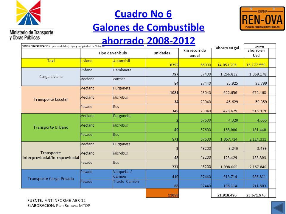 Cuadro No 6 Galones de Combustible ahorradoCuadro No 6 Galones de Combustible ahorrado 2008-20122008-2012 FUENTE: ANT INFORME ABR-12 ELABORACION: Plan