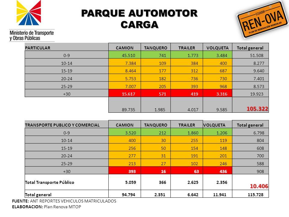 FUENTE: ANT REPORTES VEHICULOS MATRICULADOS ELABORACION: Plan Renova MTOP PARQUE AUTOMOTOR CARGA PARTICULARCAMIONTANQUEROTRAILERVOLQUETATotal general