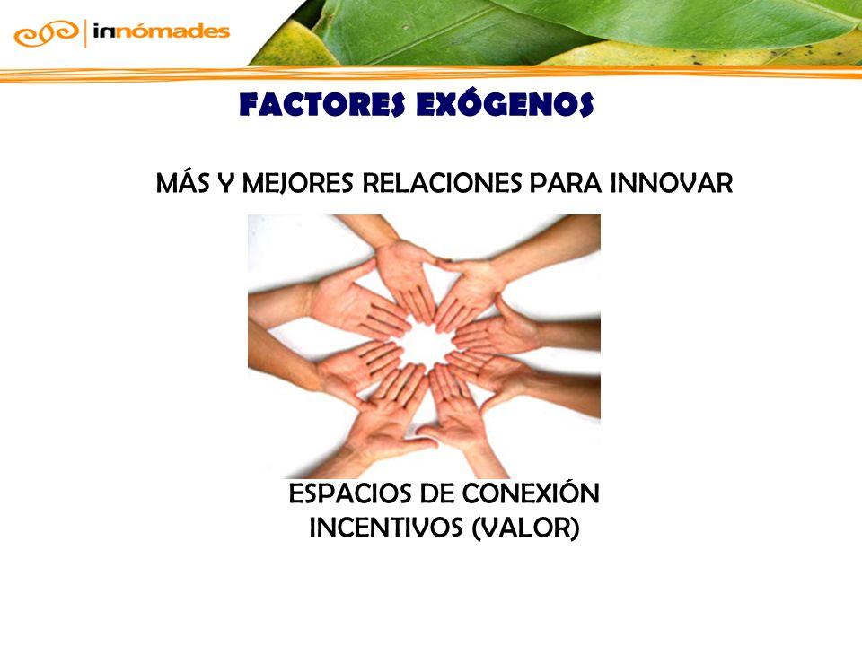 MÁS Y MEJORES RELACIONES PARA INNOVAR ESPACIOS DE CONEXIÓN INCENTIVOS (VALOR) FACTORES EXÓGENOS