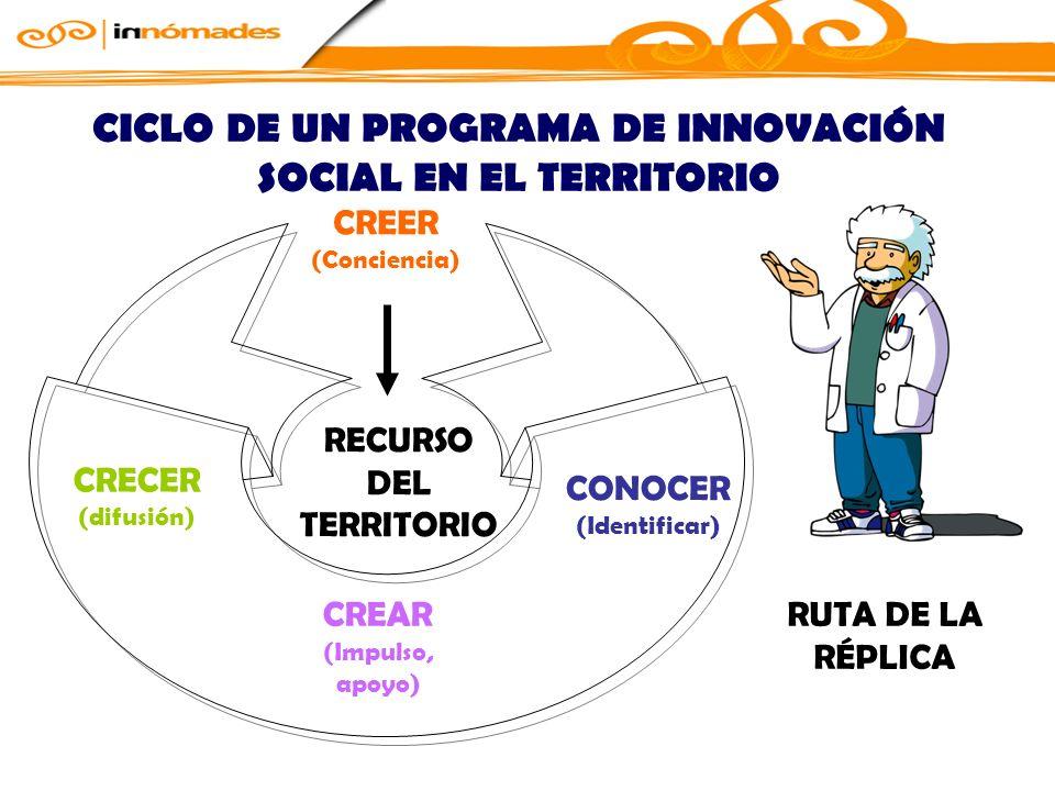 CICLO DE UN PROGRAMA DE INNOVACIÓN SOCIAL EN EL TERRITORIO CREER (Conciencia) CONOCER (Identificar) CREAR (Impulso, apoyo) CRECER (difusión) RECURSO DEL TERRITORIO RUTA DE LA RÉPLICA