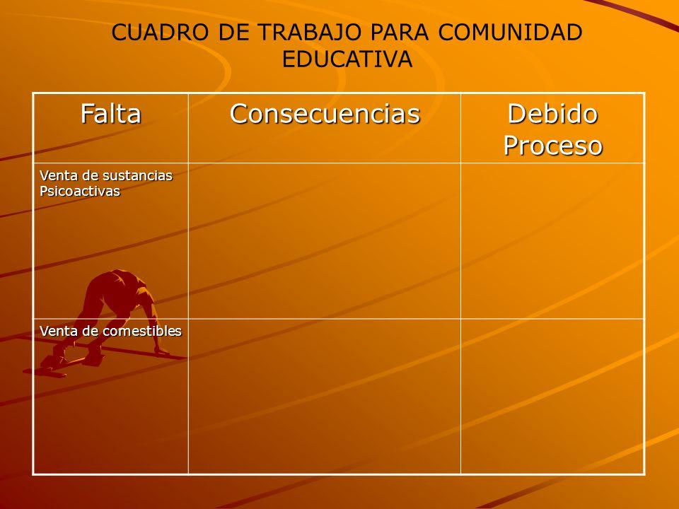 FaltaConsecuencias Debido Proceso Venta de sustancias Psicoactivas Venta de comestibles CUADRO DE TRABAJO PARA COMUNIDAD EDUCATIVA
