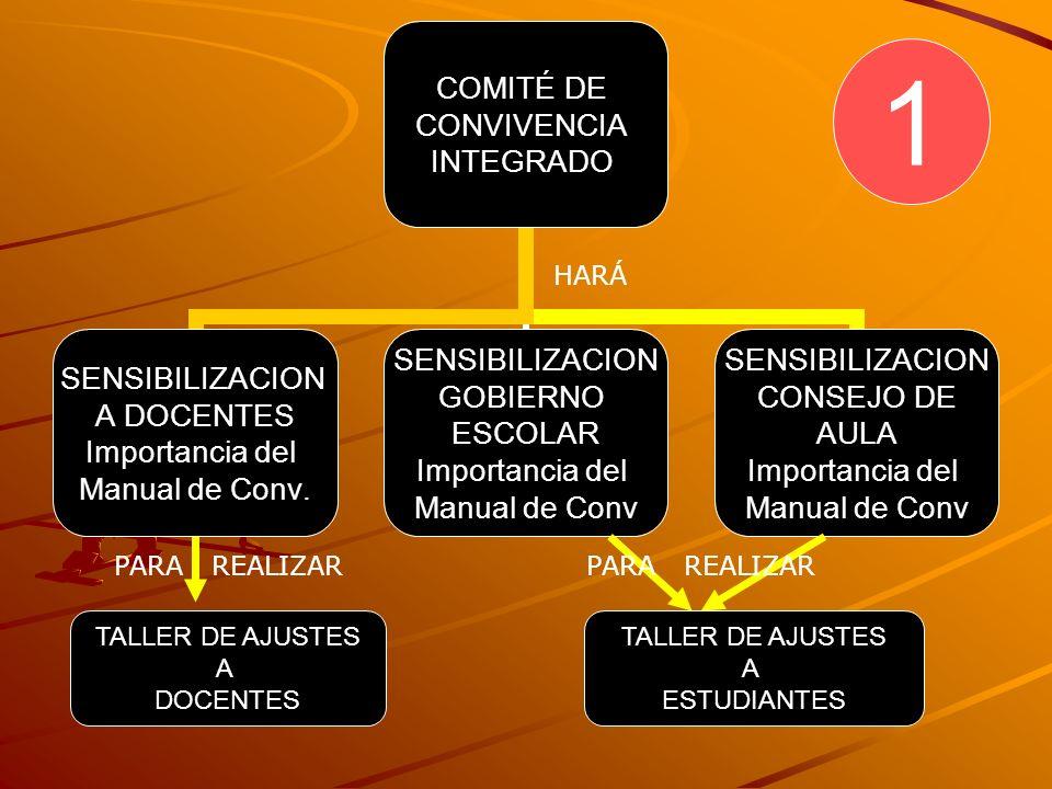 CONSOLIDAR LA INFORMACION TALLER DE ESTUDIANTES CONSOLIDAR LA INFORMACION TALLER DE PADRES CONSOLIDAR LA INFORMACION TALLER DE DOCENTES COMITÉ DE CONV POR JORNADA ARME DOCUMENTO PARA QUE EL Y POSTERIORMENTE PARTE DEL CONSEJO DIRECTIVO COMITÉ DE CONVIVENCIA INTEGRADO ARMA DOCUMENTO 2 UNA VEZ REALIZADO EL TALLER SE TIENE QUE… PARA QUE SEA REVISADO Y APROBADO POR