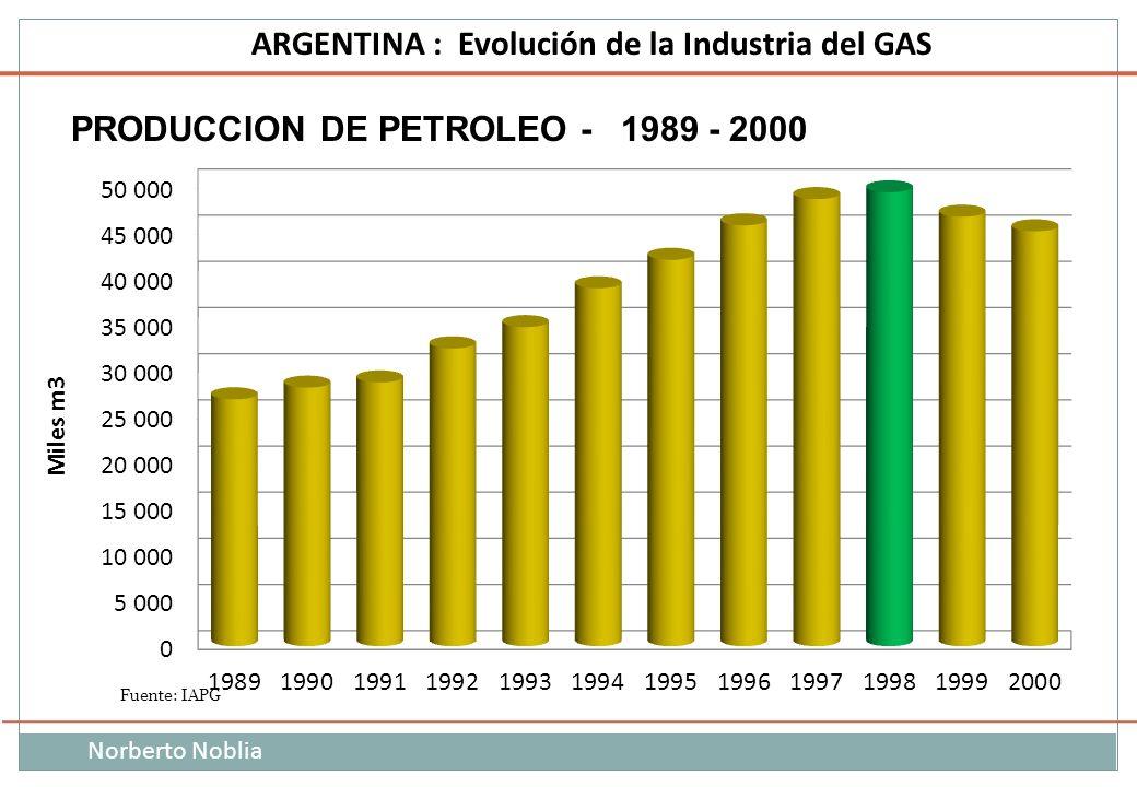 Norberto Noblia ARGENTINA : Evolución de la Industria del GAS PRODUCCION DE PETROLEO - 1989 - 2000 Miles m3
