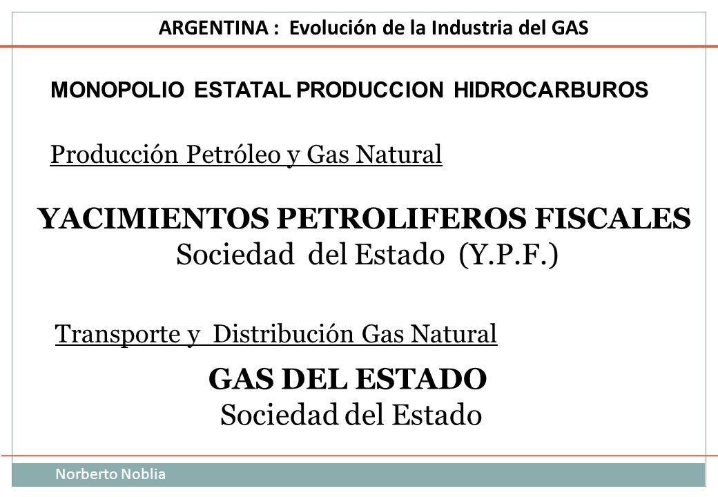 Norberto Noblia ARGENTINA : Evolución de la Industria del GAS MONOPOLIO ESTATAL PRODUCCION HIDROCARBUROS Producción Petróleo y Gas Natural Transporte