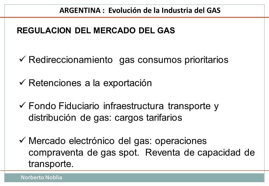 Norberto Noblia ARGENTINA : Evolución de la Industria del GAS REGULACION DEL MERCADO DEL GAS Redireccionamiento gas consumos prioritarios Retenciones
