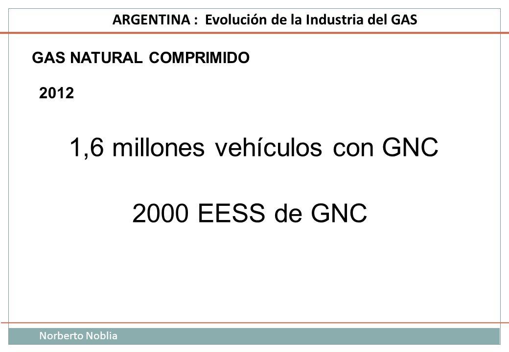 Norberto Noblia ARGENTINA : Evolución de la Industria del GAS 1,6 millones vehículos con GNC 2000 EESS de GNC GAS NATURAL COMPRIMIDO 2012