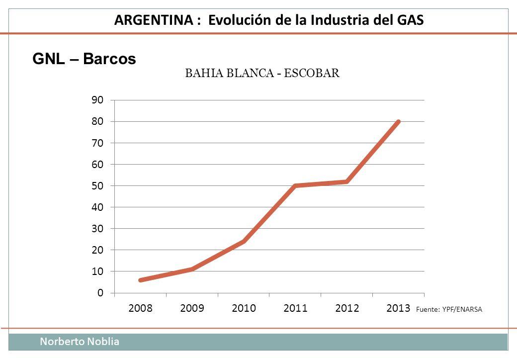 Norberto Noblia ARGENTINA : Evolución de la Industria del GAS GNL – Barcos Fuente: YPF/ENARSA BAHIA BLANCA - ESCOBAR