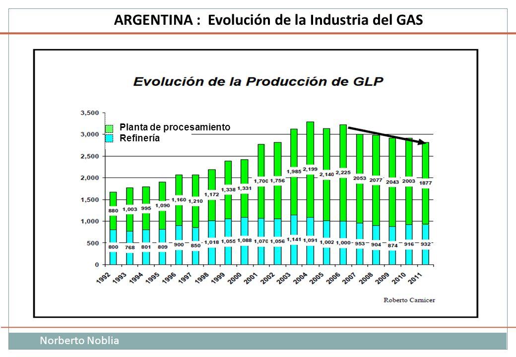 Norberto Noblia ARGENTINA : Evolución de la Industria del GAS Planta de procesamiento Refinería