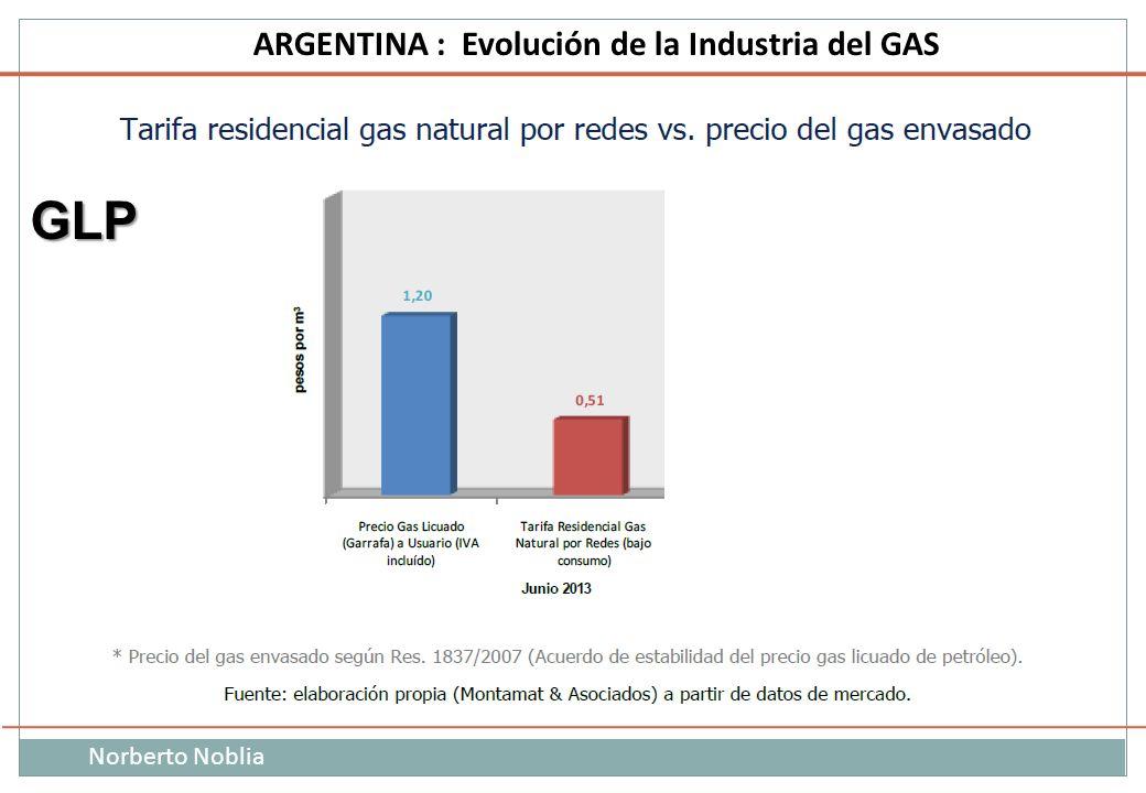 Norberto Noblia ARGENTINA : Evolución de la Industria del GAS GLP