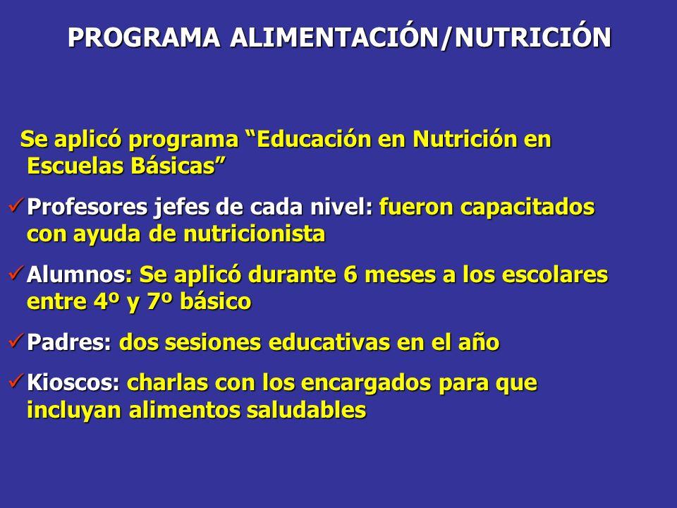 PROGRAMA ALIMENTACIÓN/NUTRICIÓN Se aplicó programa Educación en Nutrición en Escuelas Básicas Se aplicó programa Educación en Nutrición en Escuelas Básicas Profesores jefes de cada nivel: fueron capacitados con ayuda de nutricionista Profesores jefes de cada nivel: fueron capacitados con ayuda de nutricionista Alumnos: Se aplicó durante 6 meses a los escolares entre 4º y 7º básico Alumnos: Se aplicó durante 6 meses a los escolares entre 4º y 7º básico Padres: dos sesiones educativas en el año Padres: dos sesiones educativas en el año Kioscos: charlas con los encargados para que incluyan alimentos saludables Kioscos: charlas con los encargados para que incluyan alimentos saludables