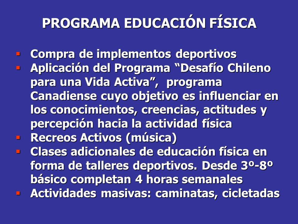 PROGRAMA EDUCACIÓN FÍSICA Compra de implementos deportivos Compra de implementos deportivos Aplicación del Programa Desafío Chileno para una Vida Acti