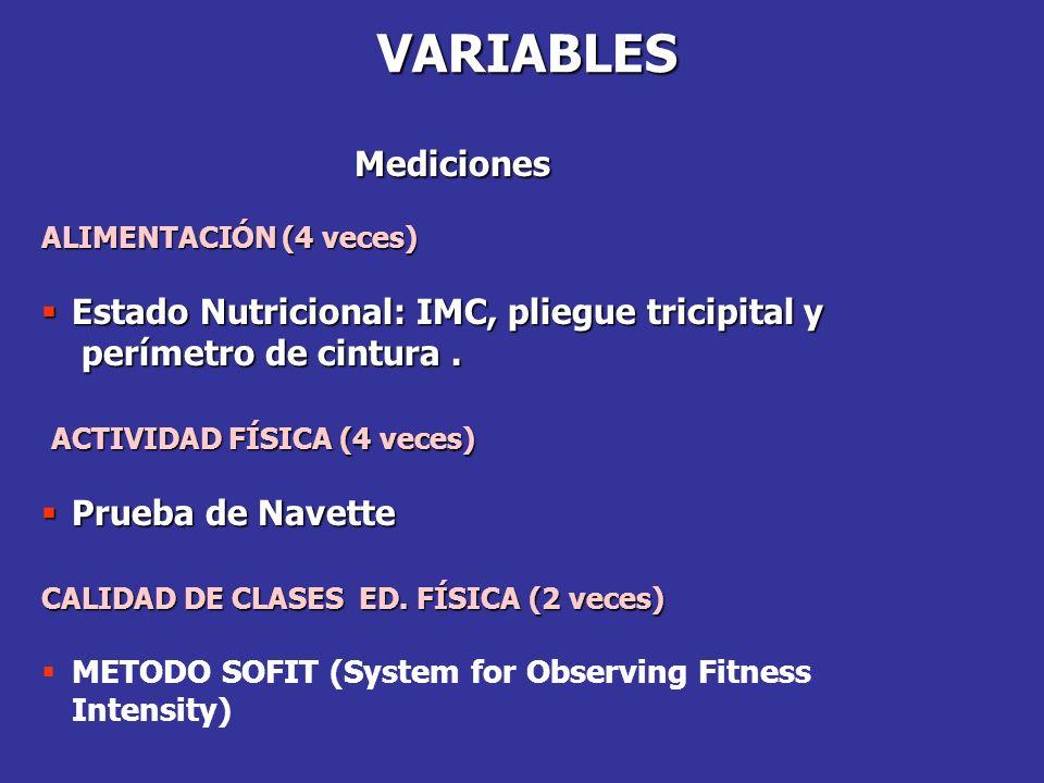 VARIABLES Mediciones ALIMENTACIÓN (4 veces) Estado Nutricional: IMC, pliegue tricipital y Estado Nutricional: IMC, pliegue tricipital y perímetro de cintura.