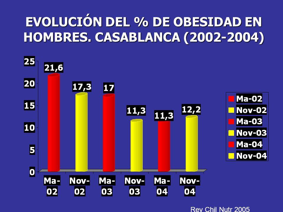 EVOLUCIÓN DEL % DE OBESIDAD EN HOMBRES. CASABLANCA (2002-2004) Rev Chil Nutr 2005