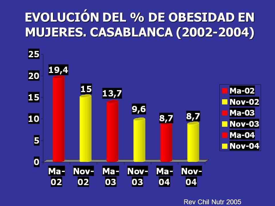 EVOLUCIÓN DEL % DE OBESIDAD EN MUJERES. CASABLANCA (2002-2004) Rev Chil Nutr 2005