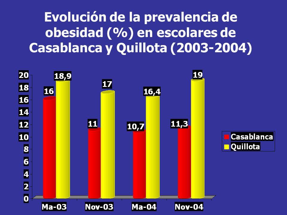Evolución de la prevalencia de obesidad (%) en escolares de Casablanca y Quillota (2003-2004)