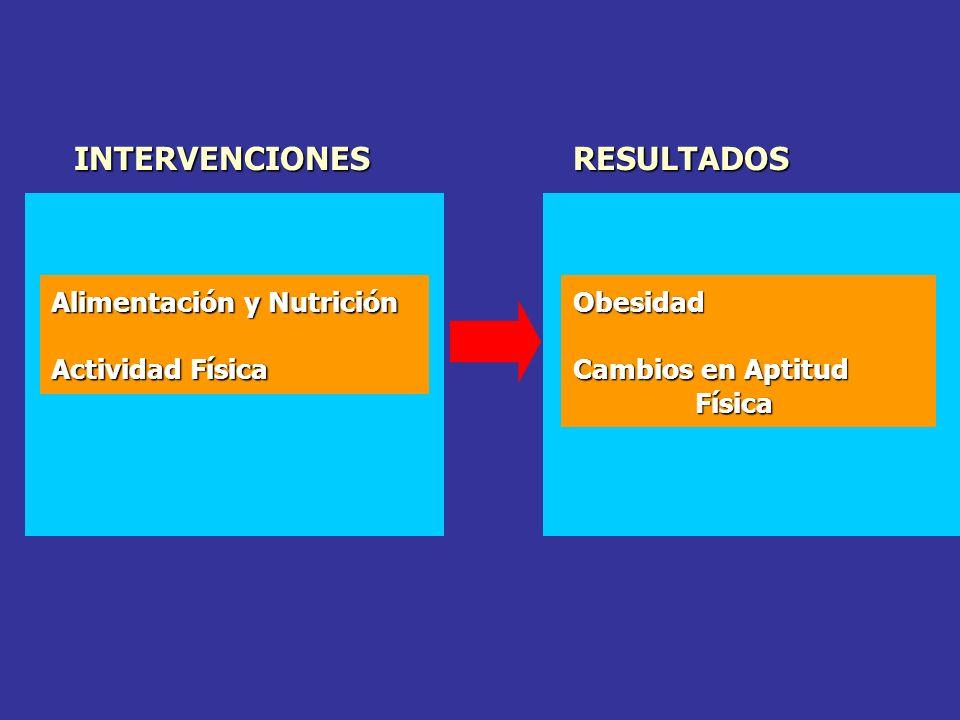 Alimentación y Nutrición Actividad Física RESULTADOSINTERVENCIONES Obesidad Cambios en Aptitud Física Física