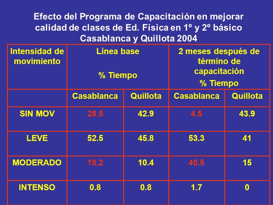Efecto del Programa de Capacitación en mejorar calidad de clases de Ed. Física en 1º y 2º básico Casablanca y Quillota 2004 Intensidad de movimiento L