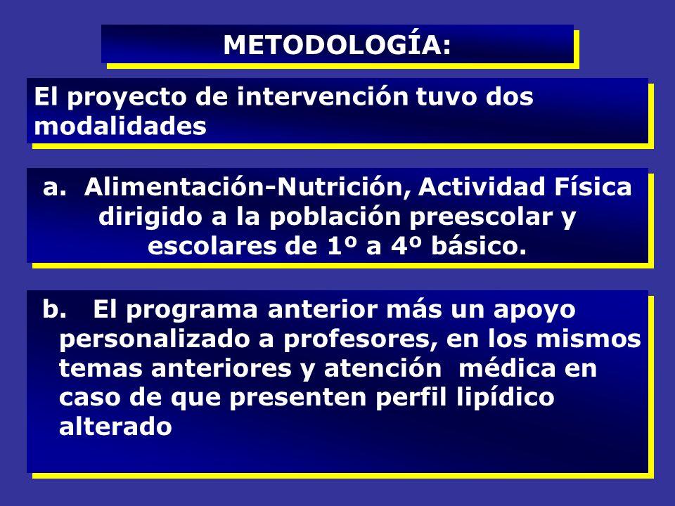 METODOLOGÍA: El proyecto de intervención tuvo dos modalidades a. Alimentación-Nutrición, Actividad Física dirigido a la población preescolar y escolar