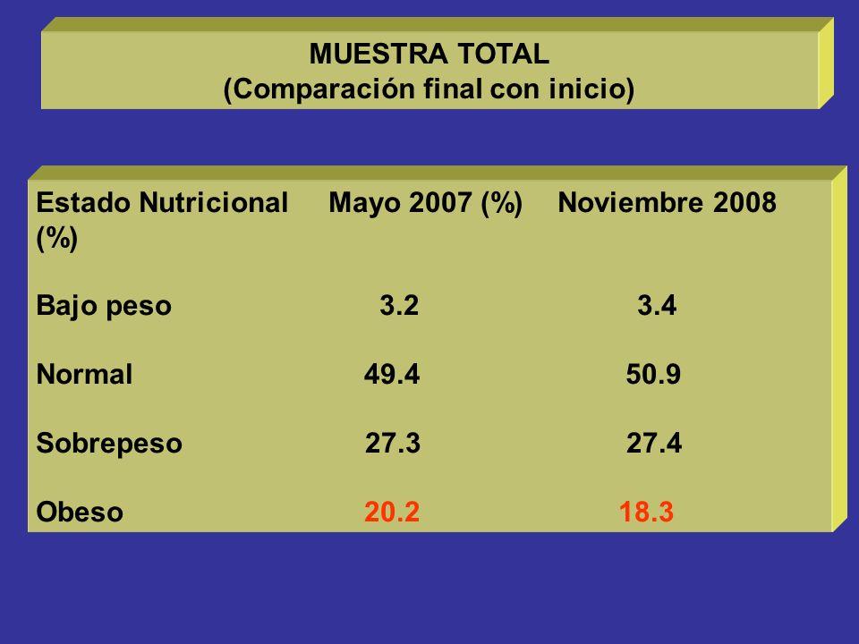MUESTRA TOTAL (Comparación final con inicio) Estado Nutricional Mayo 2007 (%) Noviembre 2008 (%) Bajo peso 3.23.4 Normal 49.4 50.9 Sobrepeso 27.3 27.4 Obeso 20.2 18.3