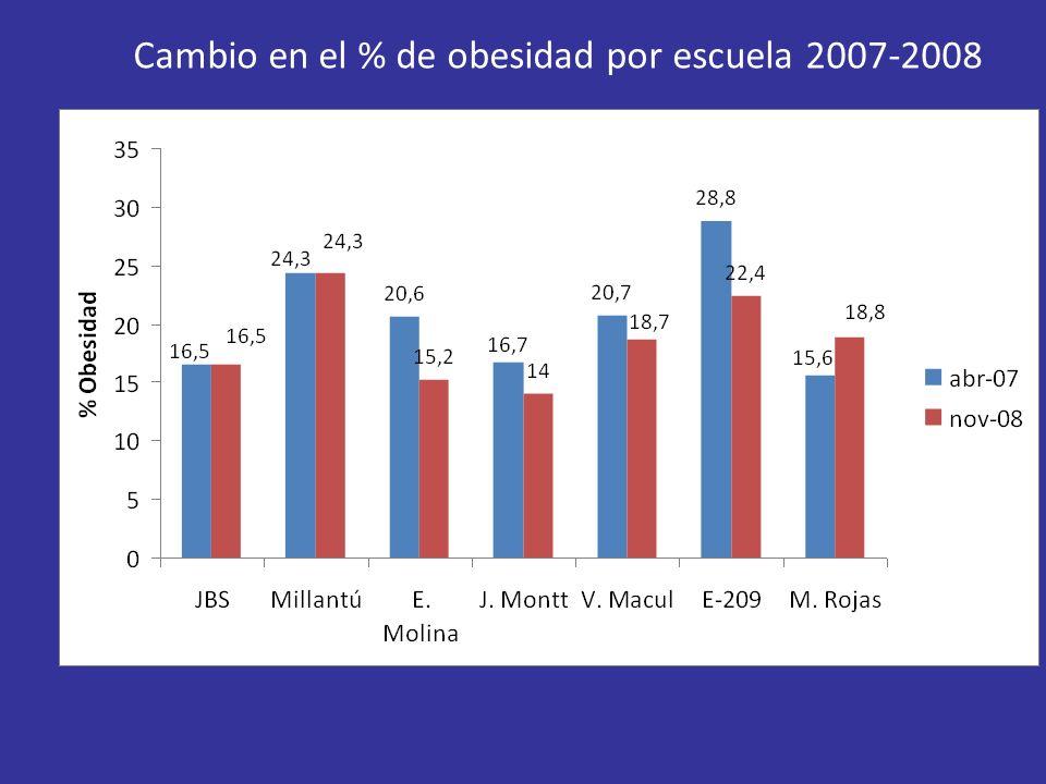 Cambio en el % de obesidad por escuela 2007-2008
