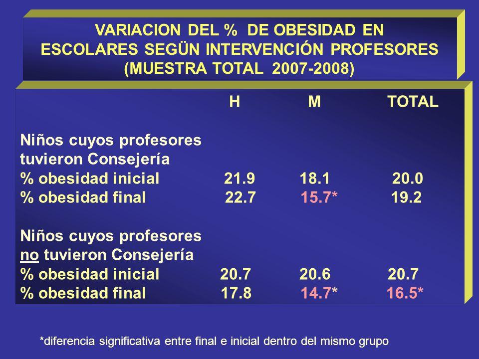 VARIACION DEL % DE OBESIDAD EN ESCOLARES SEGÜN INTERVENCIÓN PROFESORES (MUESTRA TOTAL 2007-2008) H M TOTAL Niños cuyos profesores tuvieron Consejería % obesidad inicial 21.9 18.1 20.0 % obesidad final 22.7 15.7* 19.2 Niños cuyos profesores no tuvieron Consejería % obesidad inicial 20.7 20.6 20.7 % obesidad final 17.8 14.7* 16.5* *diferencia significativa entre final e inicial dentro del mismo grupo