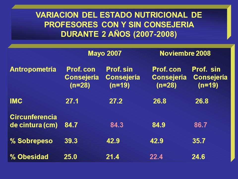 VARIACION DEL ESTADO NUTRICIONAL DE PROFESORES CON Y SIN CONSEJERIA DURANTE 2 AÑOS (2007-2008) Mayo 2007 Noviembre 2008 Antropometría Prof. con Prof.