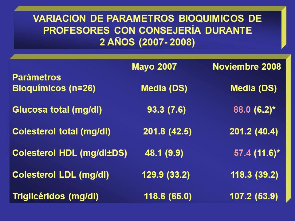 VARIACION DE PARAMETROS BIOQUIMICOS DE PROFESORES CON CONSEJERÍA DURANTE 2 AÑOS (2007- 2008) Mayo 2007 Noviembre 2008 Parámetros Bioquímicos (n=26) Media (DS) Media (DS) Glucosa total (mg/dl) 93.3 (7.6) 88.0 (6.2)* Colesterol total (mg/dl) 201.8 (42.5) 201.2 (40.4) Colesterol HDL (mg/dl±DS) 48.1 (9.9) 57.4 (11.6)* Colesterol LDL (mg/dl) 129.9 (33.2) 118.3 (39.2) Triglicéridos (mg/dl) 118.6 (65.0) 107.2 (53.9)