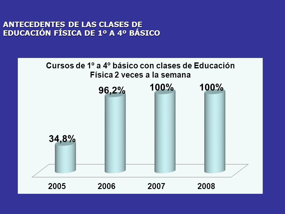 ANTECEDENTES DE LAS CLASES DE EDUCACIÓN FÍSICA DE 1º A 4º BÁSICO