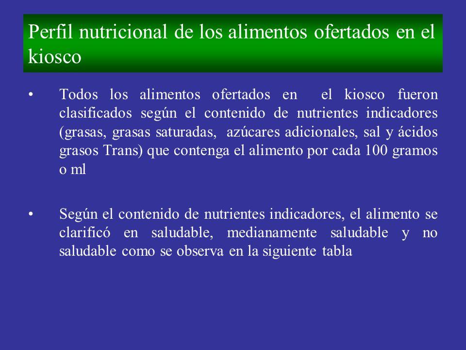 Perfil nutricional de los alimentos ofertados en el kiosco Todos los alimentos ofertados en el kiosco fueron clasificados según el contenido de nutrie