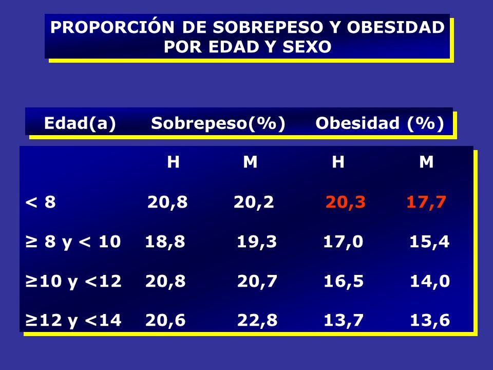 PROPORCIÓN DE SOBREPESO Y OBESIDAD POR EDAD Y SEXO PROPORCIÓN DE SOBREPESO Y OBESIDAD POR EDAD Y SEXO Edad(a) Sobrepeso(%) Obesidad (%) H M H M < 8 20,8 20,2 20,3 17,7 8 y < 10 18,8 19,3 17,0 15,4 10 y <12 20,8 20,7 16,5 14,0 12 y <14 20,6 22,8 13,7 13,6 H M H M < 8 20,8 20,2 20,3 17,7 8 y < 10 18,8 19,3 17,0 15,4 10 y <12 20,8 20,7 16,5 14,0 12 y <14 20,6 22,8 13,7 13,6