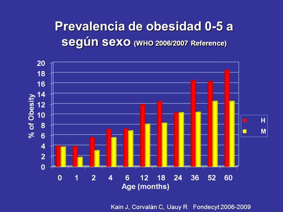 Prevalencia de obesidad 0-5 a según sexo (WHO 2006/2007 Reference) Kain J, Corvalán C, Uauy R Fondecyt 2006-2009