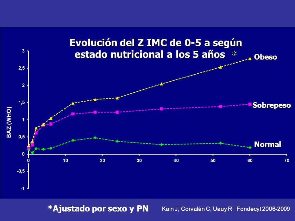 Obeso Sobrepeso Normal Evolución del Z IMC de 0-5 a según estado nutricional a los 5 años * *Ajustado por sexo y PN Kain J, Corvalán C, Uauy R Fondecyt 2006-2009