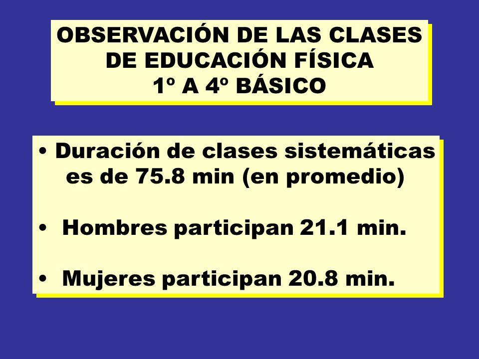 OBSERVACIÓN DE LAS CLASES DE EDUCACIÓN FÍSICA 1º A 4º BÁSICO OBSERVACIÓN DE LAS CLASES DE EDUCACIÓN FÍSICA 1º A 4º BÁSICO Duración de clases sistemáticas es de 75.8 min (en promedio) Hombres participan 21.1 min.
