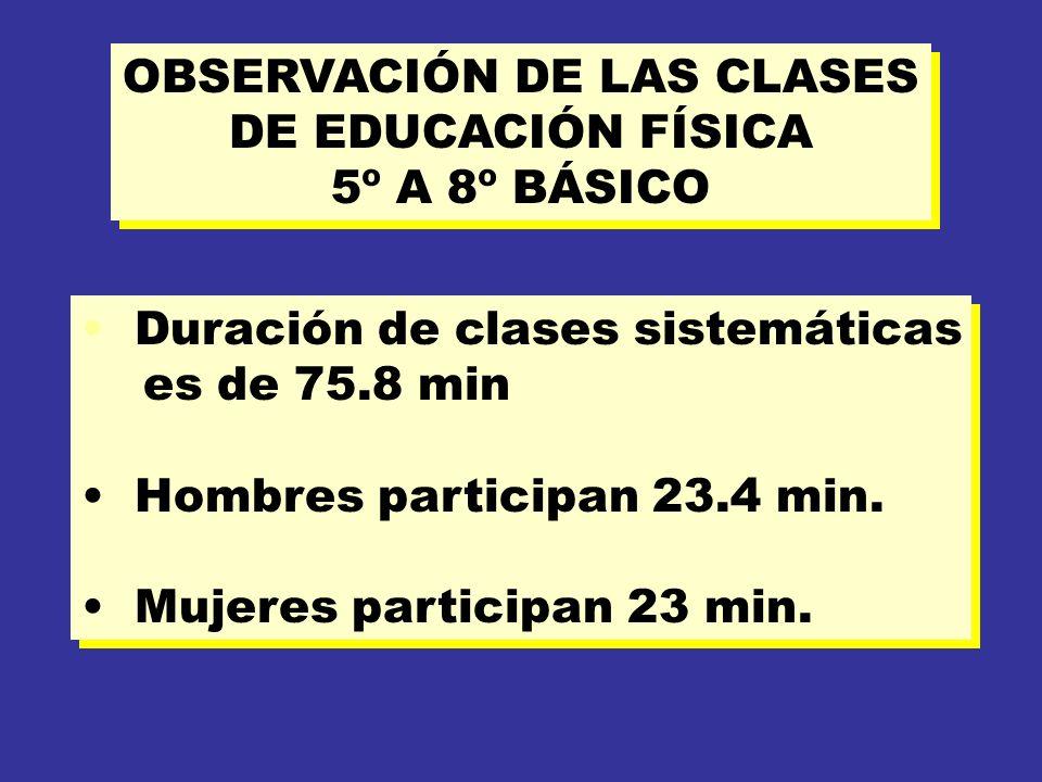 OBSERVACIÓN DE LAS CLASES DE EDUCACIÓN FÍSICA 5º A 8º BÁSICO OBSERVACIÓN DE LAS CLASES DE EDUCACIÓN FÍSICA 5º A 8º BÁSICO Duración de clases sistemáticas es de 75.8 min Hombres participan 23.4 min.