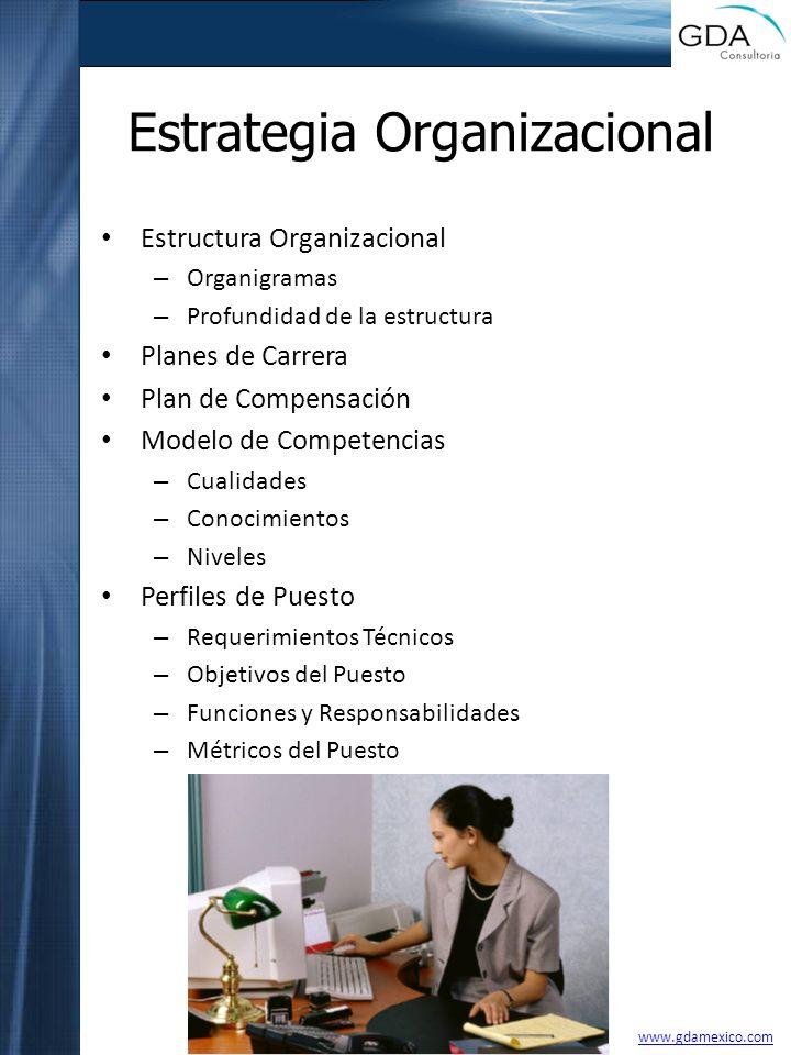 Estrategia Organizacional Estructura Organizacional – Organigramas – Profundidad de la estructura Planes de Carrera Plan de Compensación Modelo de Com