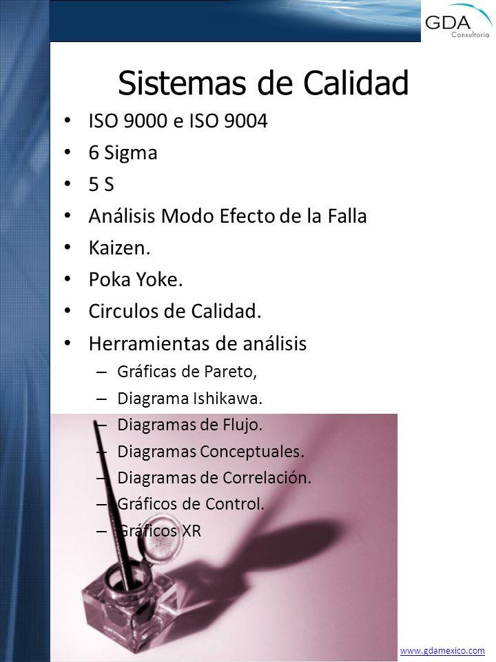 Sistemas de Calidad ISO 9000 e ISO 9004 6 Sigma 5 S Análisis Modo Efecto de la Falla Kaizen. Poka Yoke. Circulos de Calidad. Herramientas de análisis