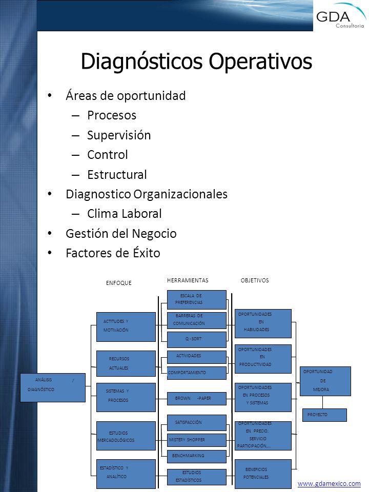 Diagnósticos Operativos Áreas de oportunidad – Procesos – Supervisión – Control – Estructural Diagnostico Organizacionales – Clima Laboral Gestión del