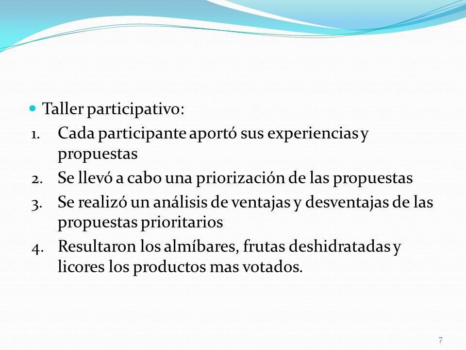 Taller participativo: 1.Cada participante aportó sus experiencias y propuestas 2.
