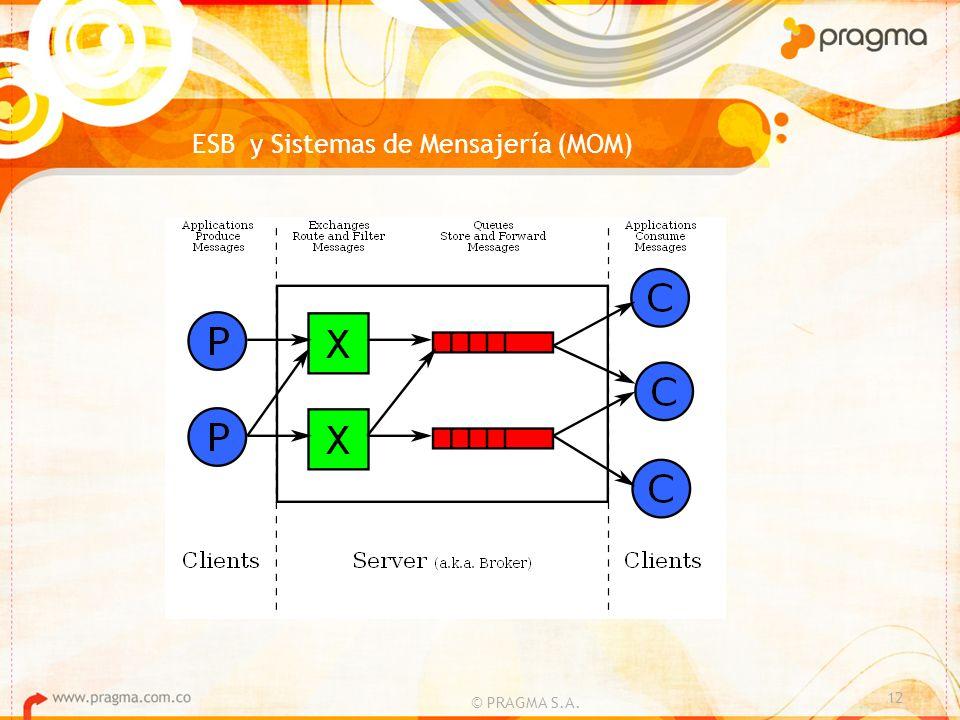 © PRAGMA S.A. 12 ESB y Sistemas de Mensajería (MOM)
