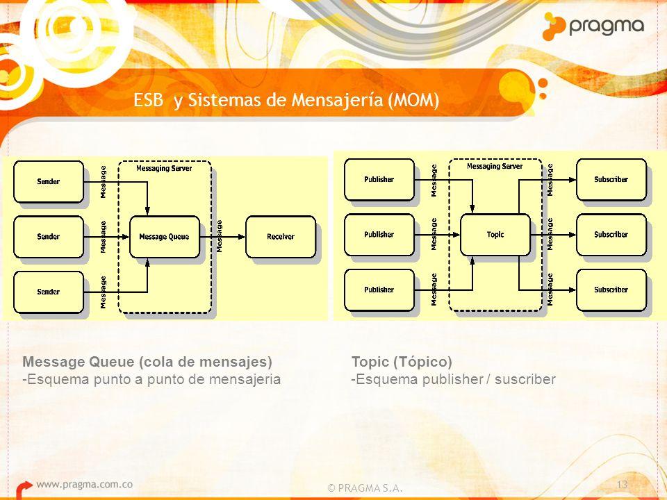© PRAGMA S.A. 13 ESB y Sistemas de Mensajería (MOM) Message Queue (cola de mensajes) -Esquema punto a punto de mensajeria Topic (Tópico) -Esquema publ