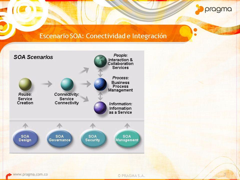 Escenario SOA: Conectividad e Integración © PRAGMA S.A. 3