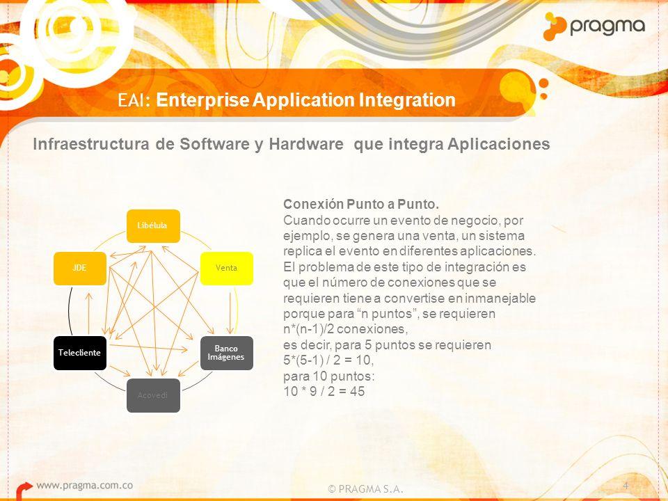 4 EAI: Enterprise Application Integration Infraestructura de Software y Hardware que integra Aplicaciones LibélulaVenta Banco Imágenes AcovediTeleclie