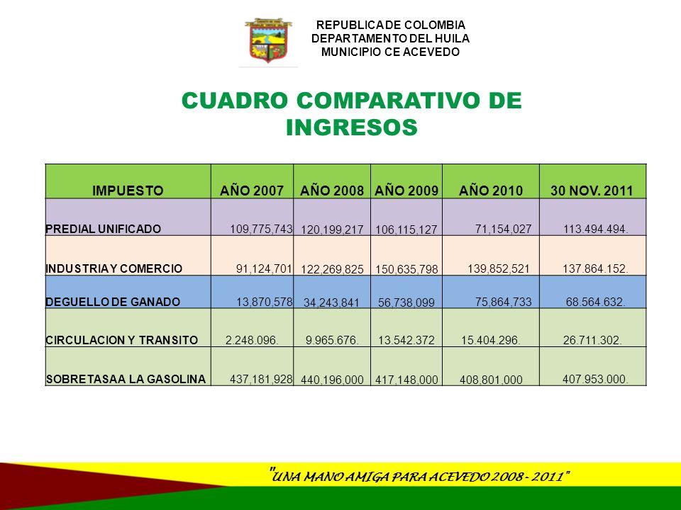 CUADRO COMPARATIVO DE INGRESOS